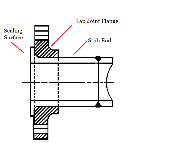 ASME B16.9 Buttweld Lap Joint Stub End Manufacturers