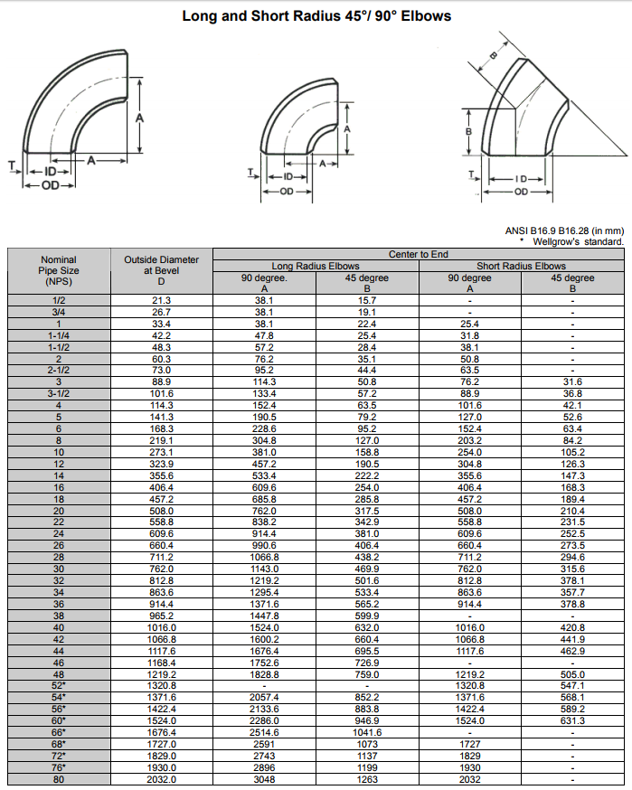 ASME B16.9 Carbon Steel Butt Weld Fittings Size Chart